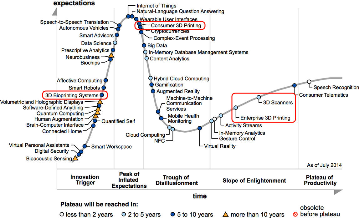 Gartner technology hype cycle. Source: Gartner.
