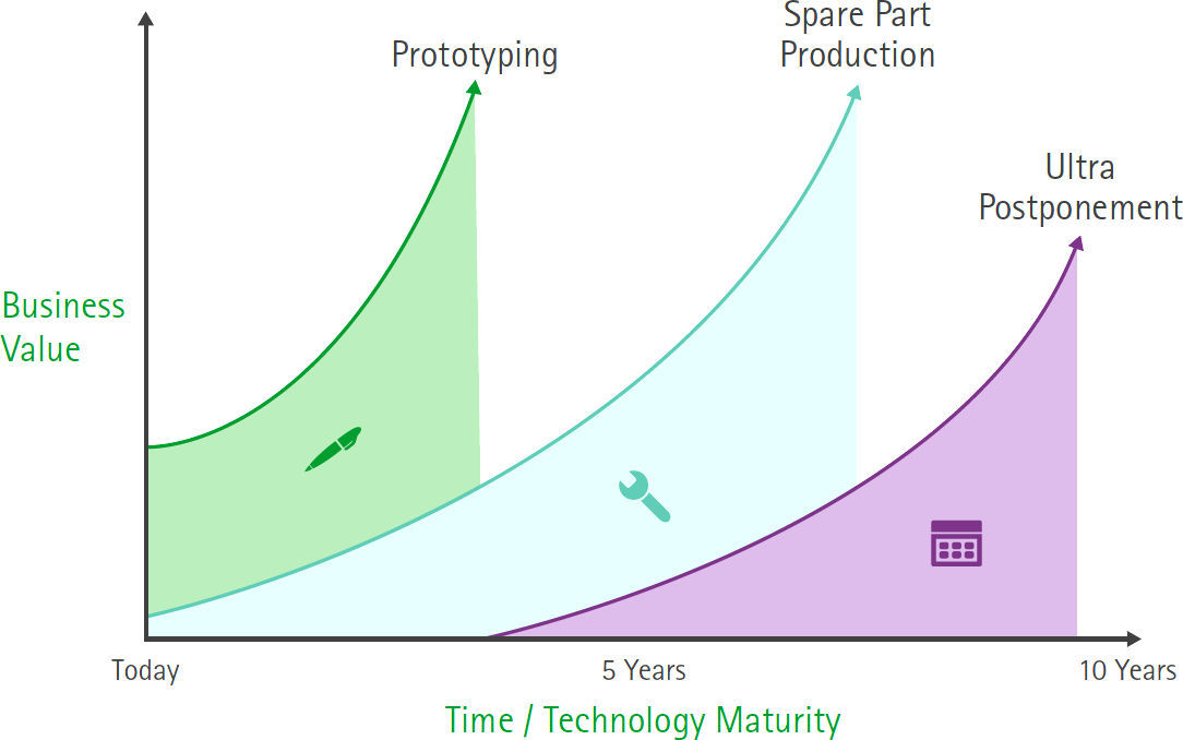 3D printing disruptive manufacturing applications hype. Source: Accenture.